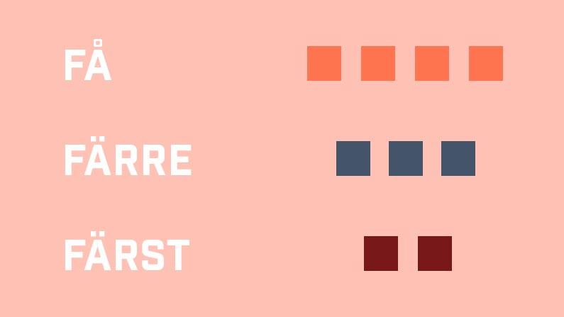 Kvadrater i tre färger, fyra orange med texten få, tre blå med texten färre, två vinröda med texten färst